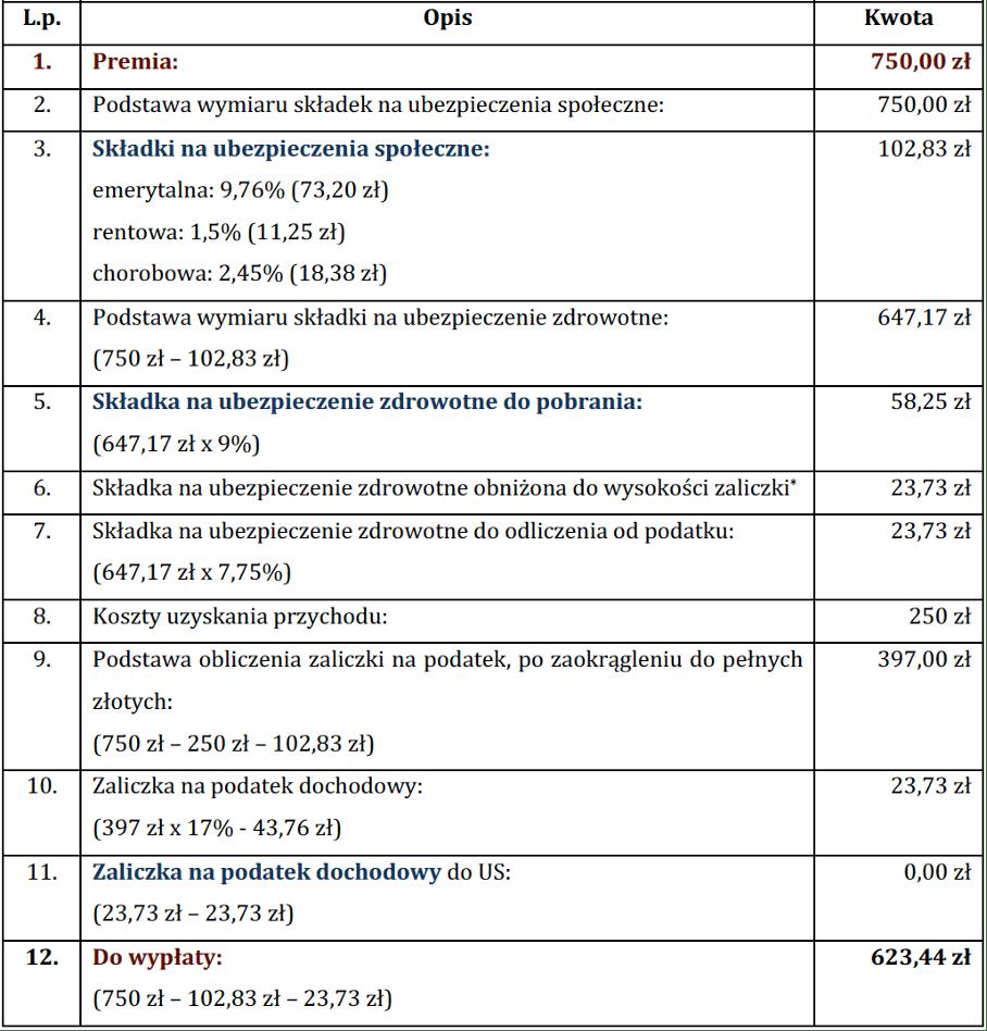 koszty uzyskania przychodu zasady