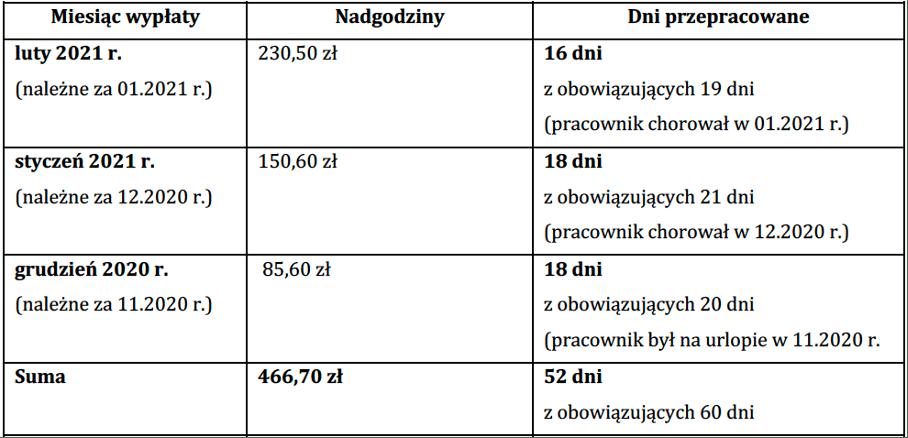tabela wyliczenia