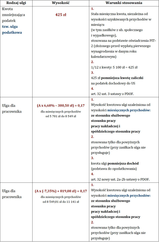 ulga podaatkowa polski lad 1
