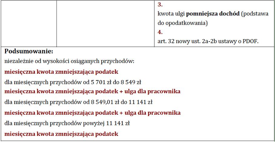 ulga podatkowa polski lad 2